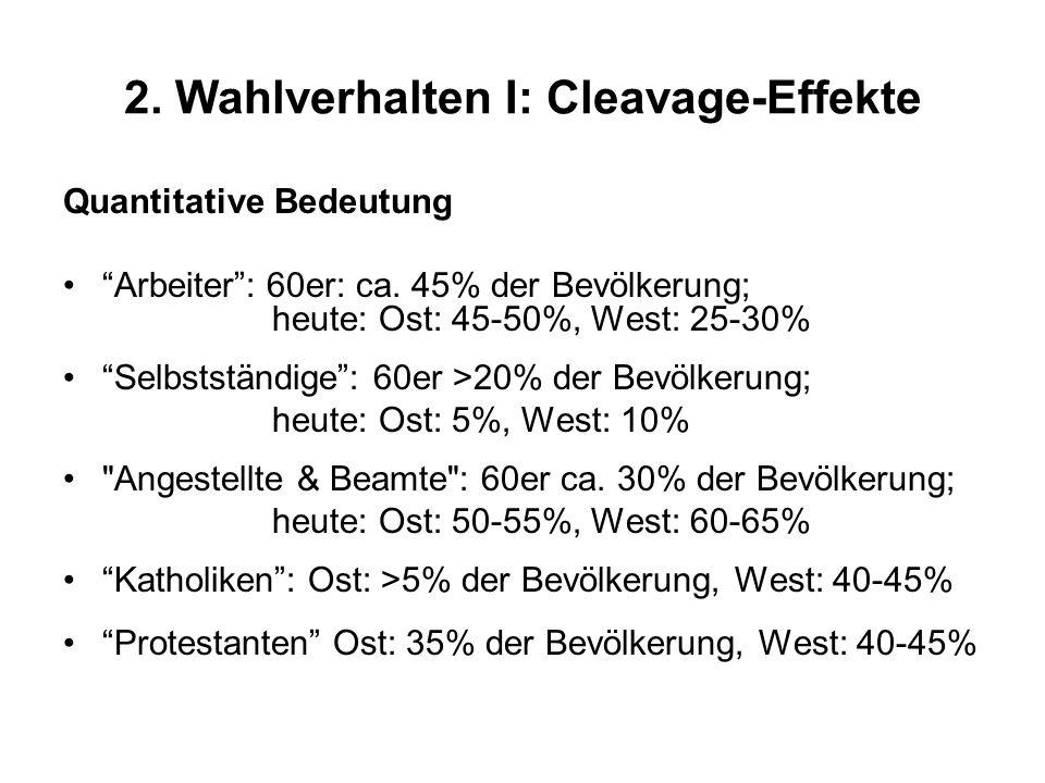2. Wahlverhalten I: Cleavage-Effekte