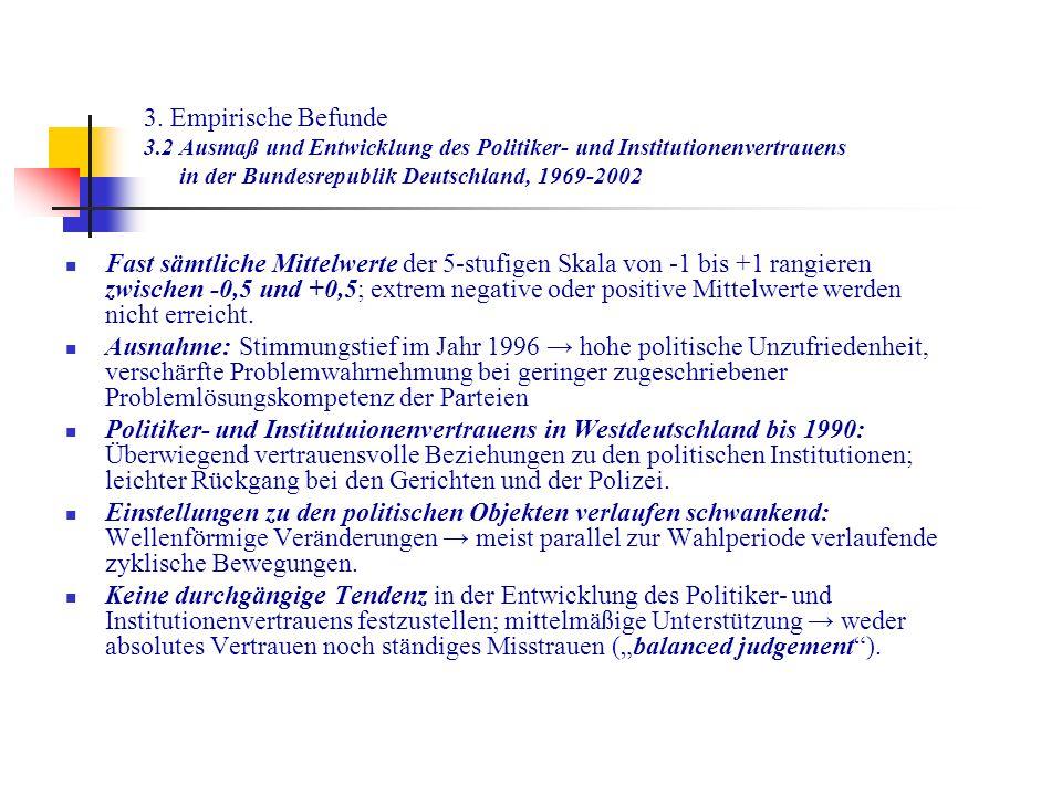 3. Empirische Befunde 3.2 Ausmaß und Entwicklung des Politiker- und Institutionenvertrauens in der Bundesrepublik Deutschland, 1969-2002