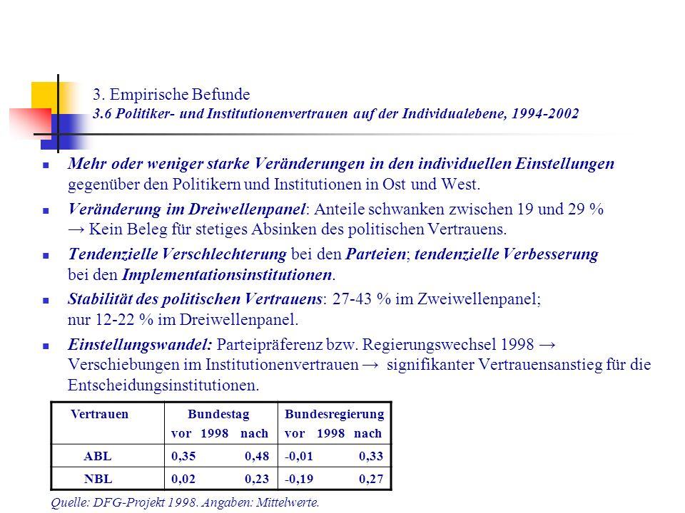3. Empirische Befunde 3.6 Politiker- und Institutionenvertrauen auf der Individualebene, 1994-2002