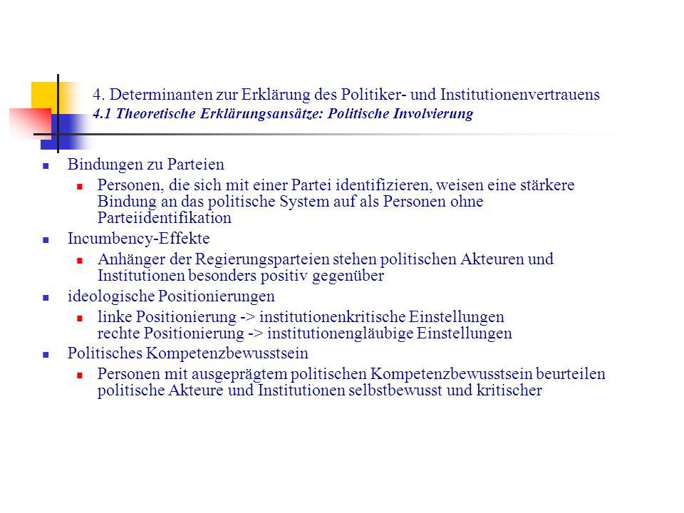 4. Determinanten zur Erklärung des Politiker- und Institutionenvertrauens 4.1 Theoretische Erklärungsansätze: Politische Involvierung
