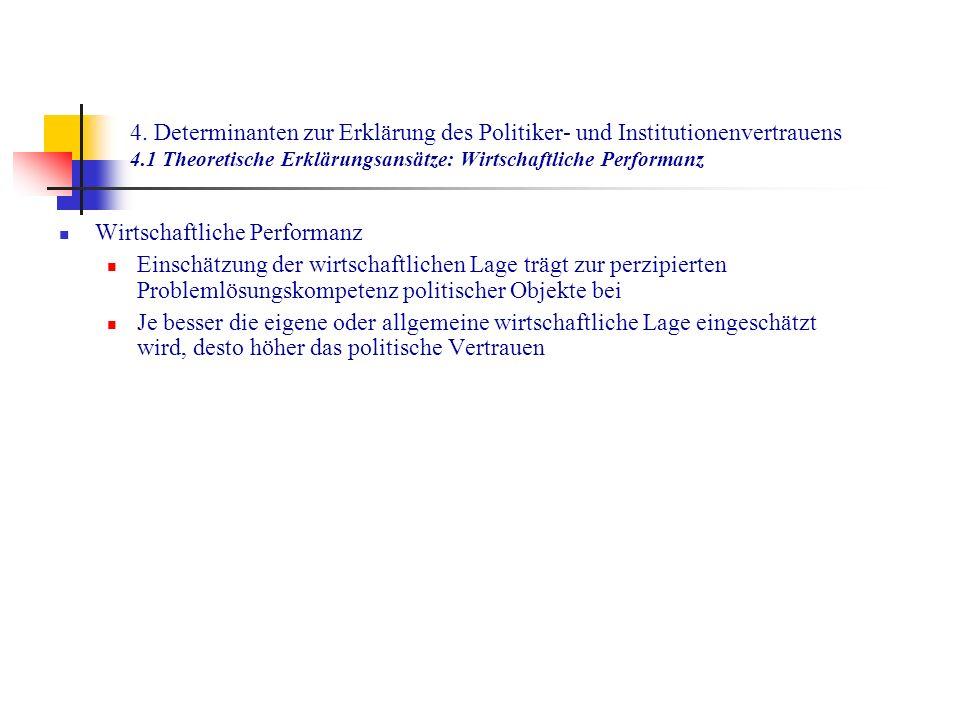 4. Determinanten zur Erklärung des Politiker- und Institutionenvertrauens 4.1 Theoretische Erklärungsansätze: Wirtschaftliche Performanz