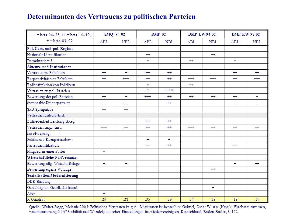 Determinanten des Vertrauens zu politischen Parteien