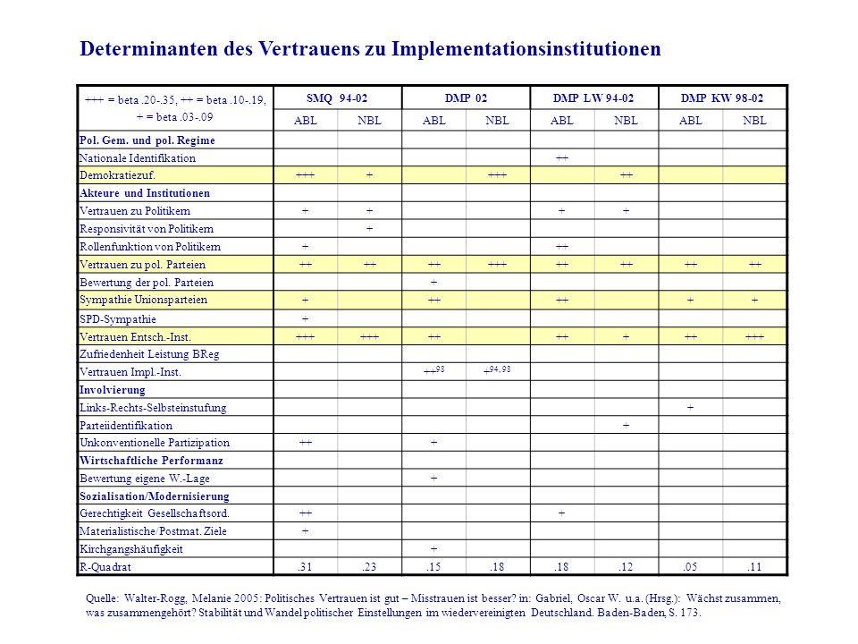 Determinanten des Vertrauens zu Implementationsinstitutionen