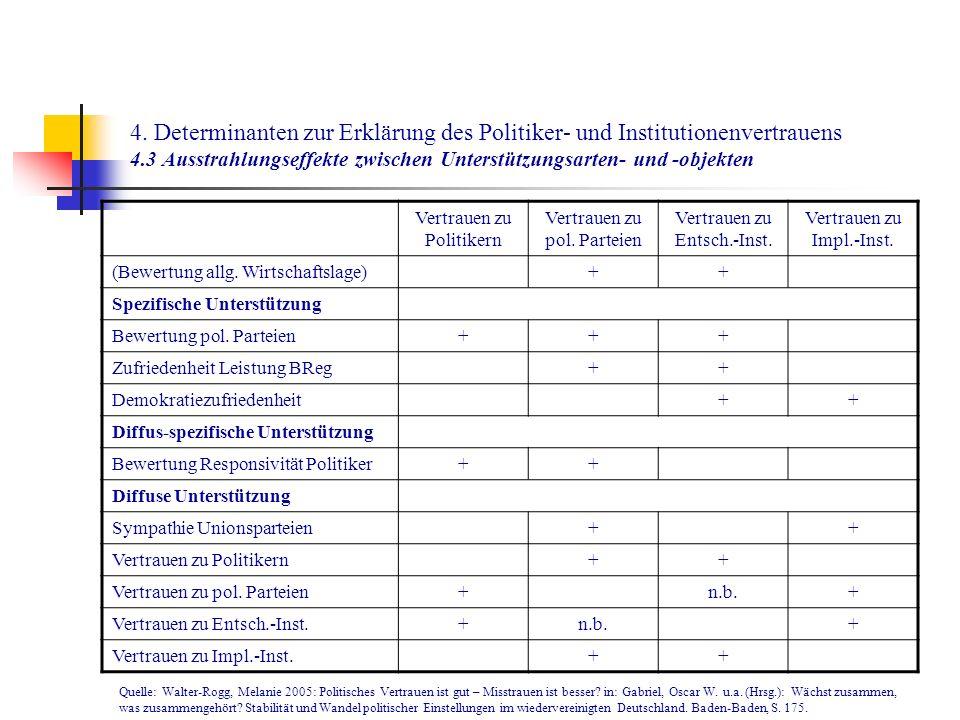 4. Determinanten zur Erklärung des Politiker- und Institutionenvertrauens 4.3 Ausstrahlungseffekte zwischen Unterstützungsarten- und -objekten