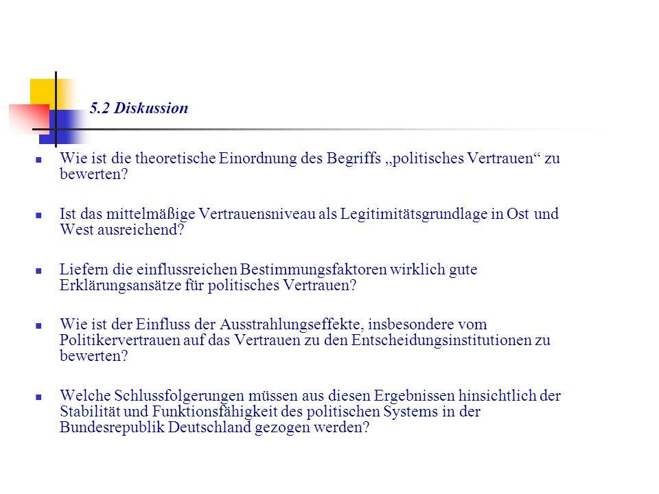 """5.2 Diskussion Wie ist die theoretische Einordnung des Begriffs """"politisches Vertrauen zu bewerten"""