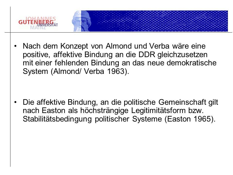 Nach dem Konzept von Almond und Verba wäre eine positive, affektive Bindung an die DDR gleichzusetzen mit einer fehlenden Bindung an das neue demokratische System (Almond/ Verba 1963).