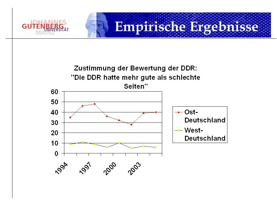 Empirische Ergebnisse