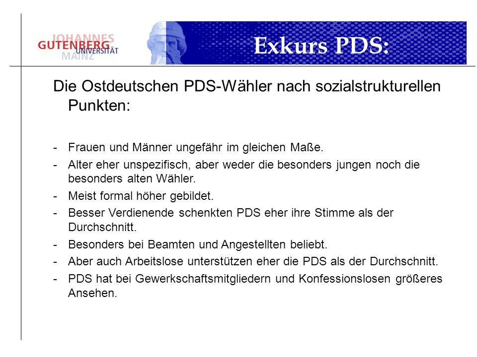 Exkurs PDS:Die Ostdeutschen PDS-Wähler nach sozialstrukturellen Punkten: Frauen und Männer ungefähr im gleichen Maße.