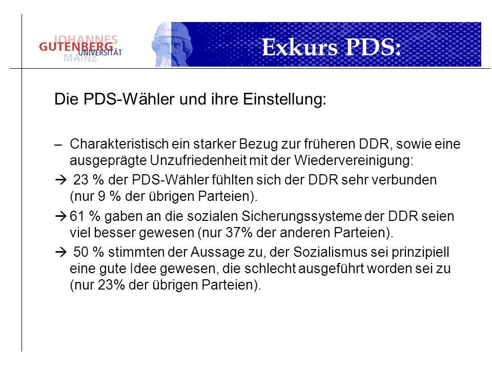 Exkurs PDS: Die PDS-Wähler und ihre Einstellung: