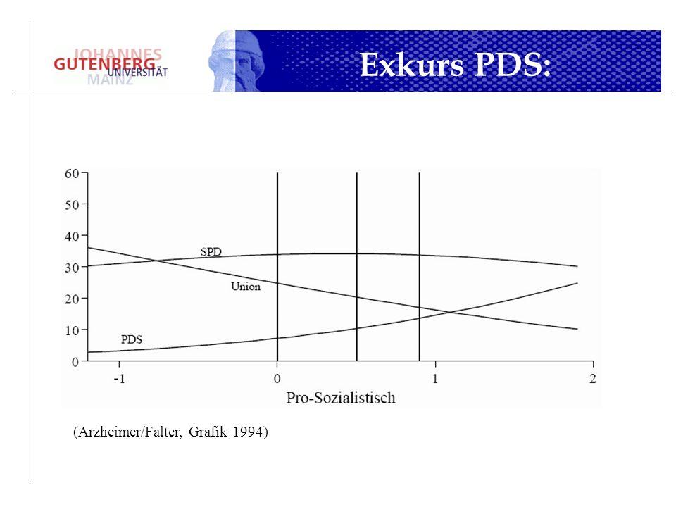 Exkurs PDS: Tabellen a e einzeln (Arzheimer/Falter, Grafik 1994)