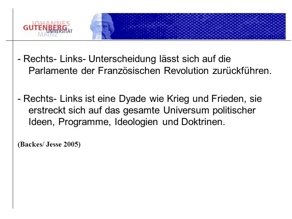 - Rechts- Links- Unterscheidung lässt sich auf die Parlamente der Französischen Revolution zurückführen.