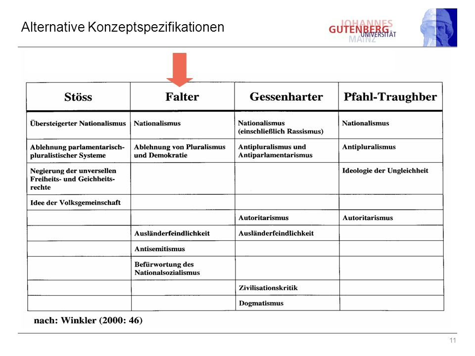 Alternative Konzeptspezifikationen