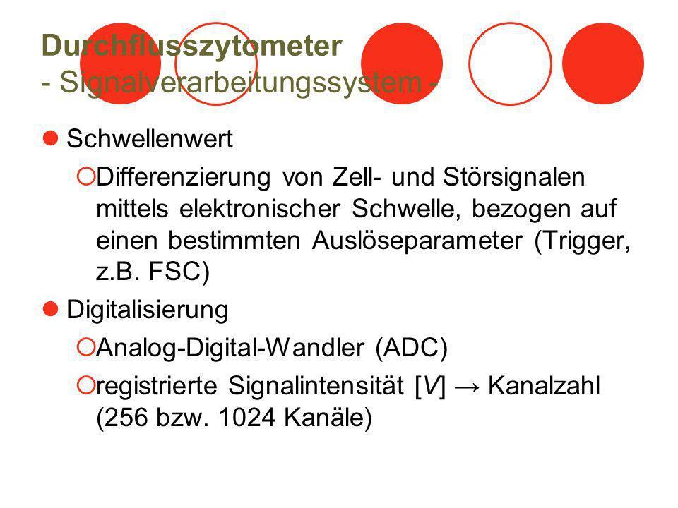 Durchflusszytometer - Signalverarbeitungssystem -