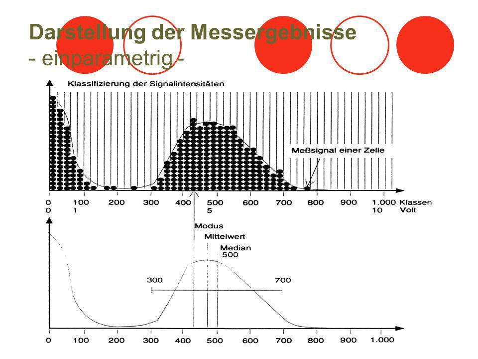 Darstellung der Messergebnisse - einparametrig -