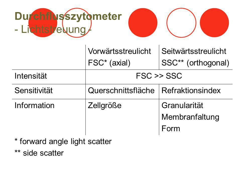 Durchflusszytometer - Lichtstreuung -
