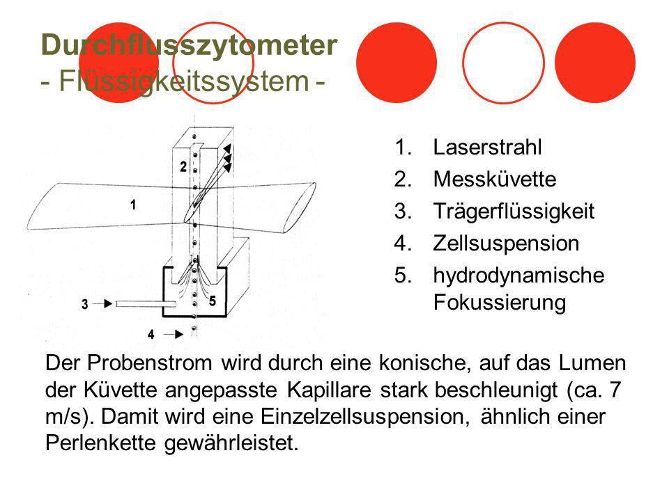 Durchflusszytometer - Flüssigkeitssystem -
