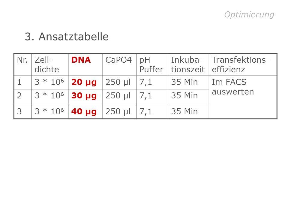 3. Ansatztabelle Optimierung Nr. Zell-dichte DNA CaPO4 pH Puffer