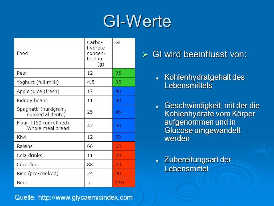 GI-Werte GI wird beeinflusst von: Kohlenhydratgehalt des Lebensmittels