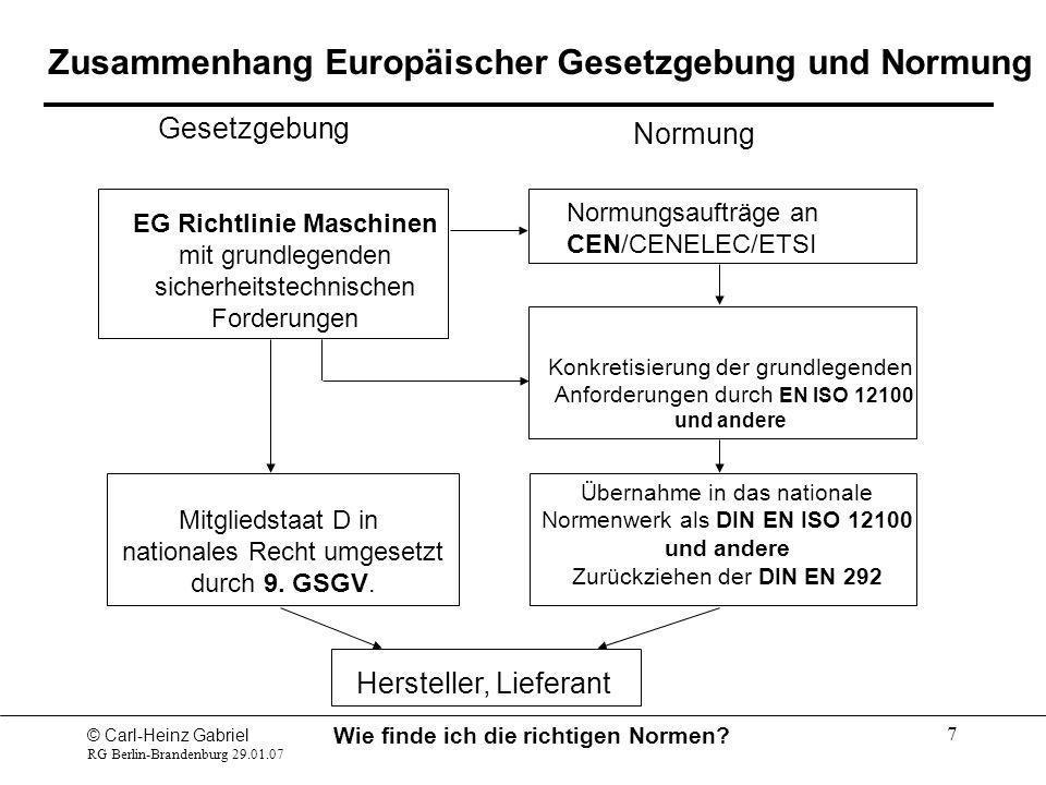 Zusammenhang Europäischer Gesetzgebung und Normung