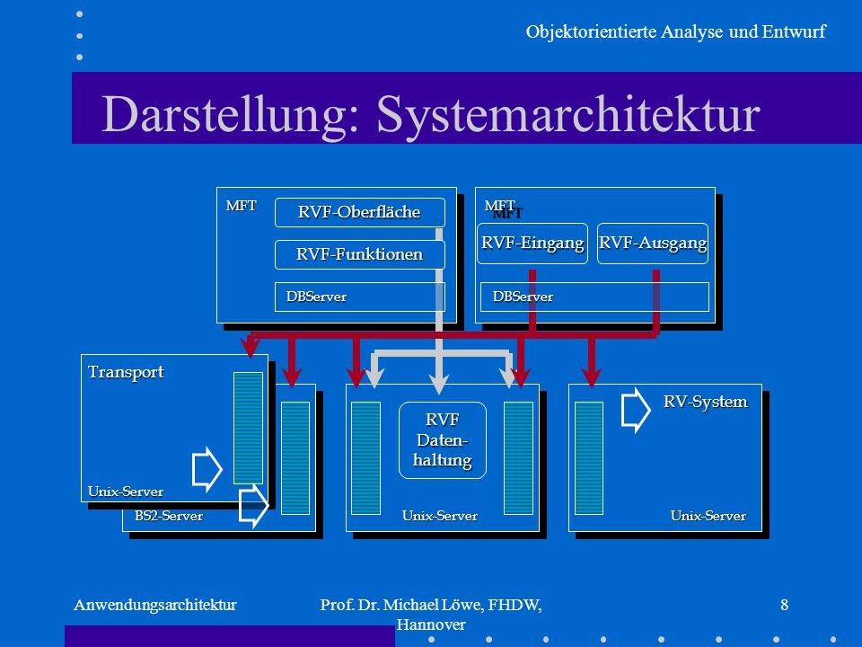 Darstellung: Systemarchitektur