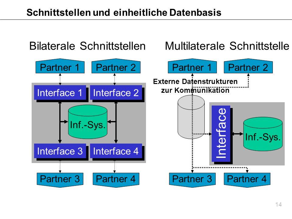 Schnittstellen und einheitliche Datenbasis