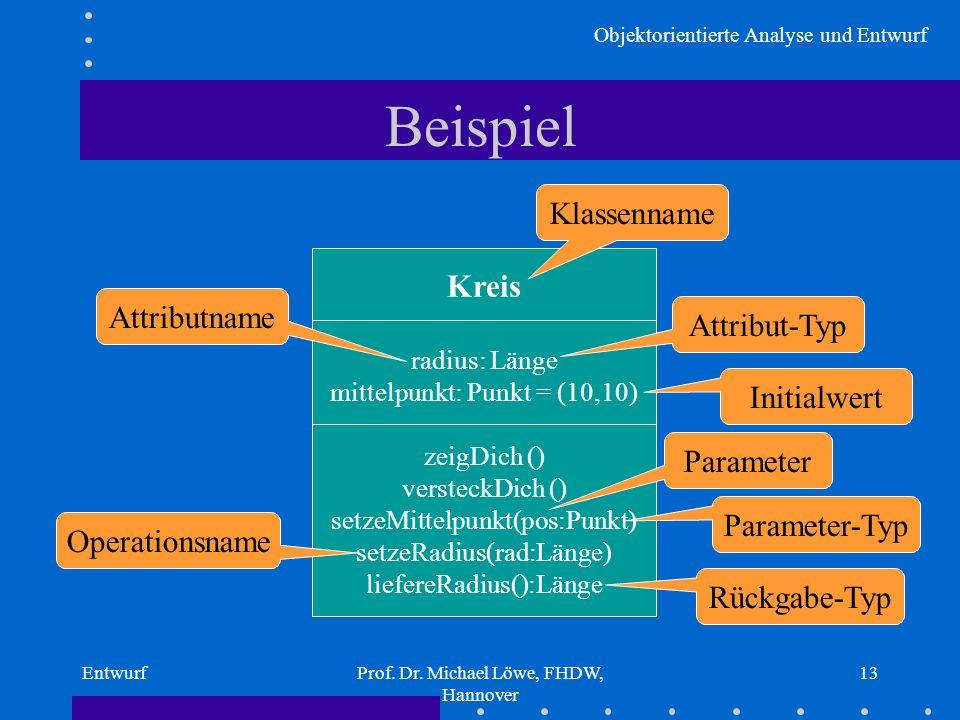 Beispiel Klassenname Kreis Attributname Attribut-Typ Initialwert