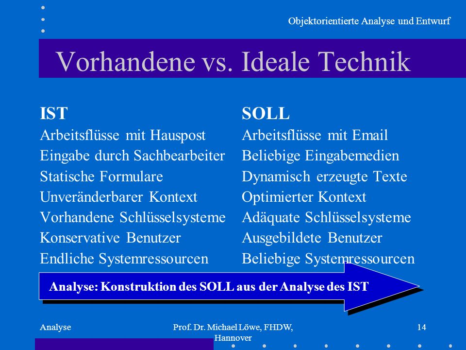 Vorhandene vs. Ideale Technik