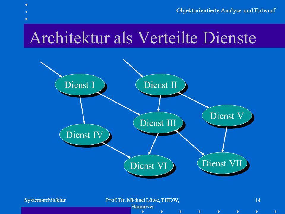 Architektur als Verteilte Dienste