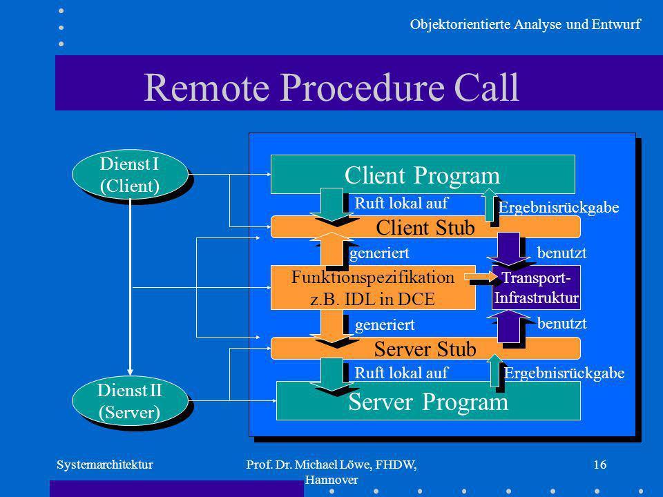 Remote Procedure Call Client Program Server Program Client Stub