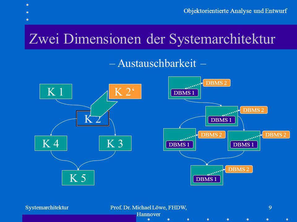 Zwei Dimensionen der Systemarchitektur