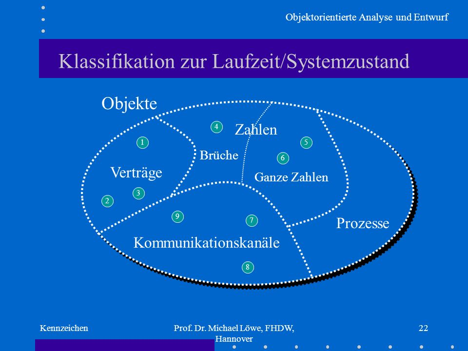Klassifikation zur Laufzeit/Systemzustand