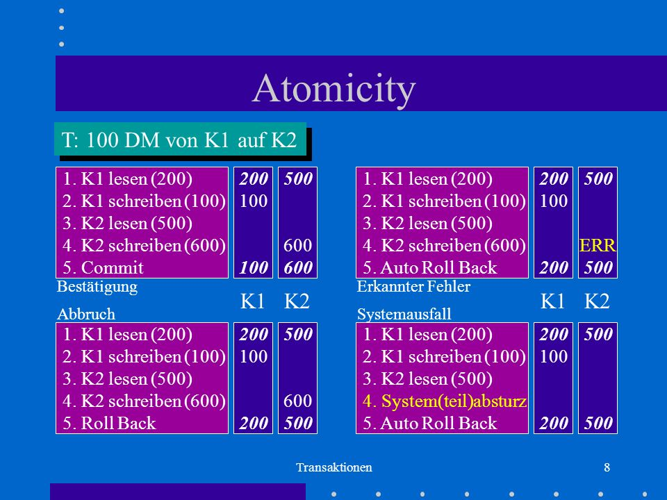 Atomicity T: 100 DM von K1 auf K2 K1 K2 K1 K2 200 100 500 600