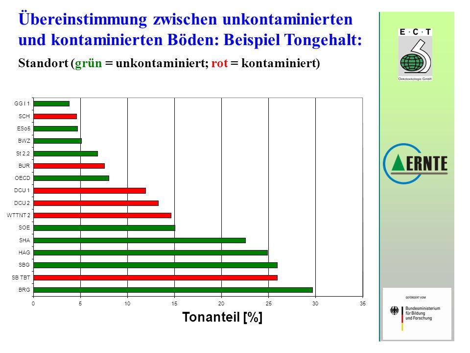 Übereinstimmung zwischen unkontaminierten und kontaminierten Böden: Beispiel Tongehalt: