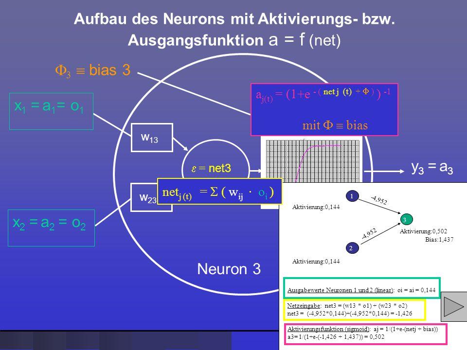 Aufbau des Neurons mit Aktivierungs- bzw. Ausgangsfunktion a = f (net)