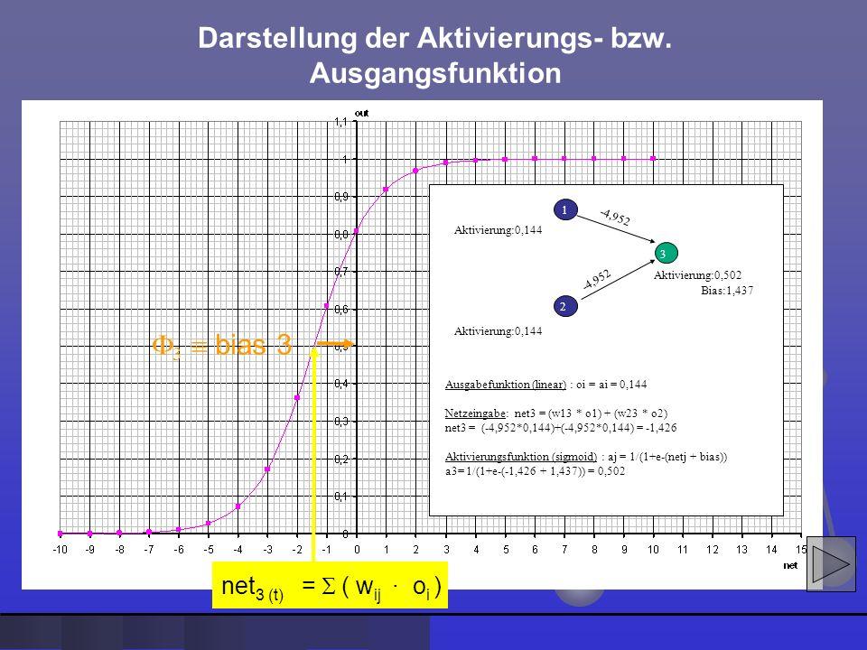 Darstellung der Aktivierungs- bzw. Ausgangsfunktion