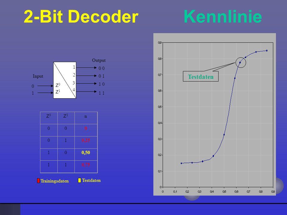 2-Bit Decoder Kennlinie