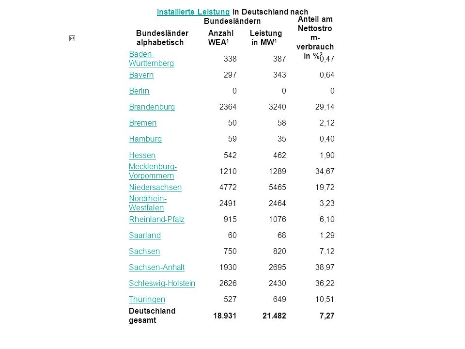 Installierte Leistung in Deutschland nach Bundesländern