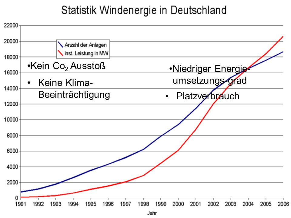 Niedriger Energie-umsetzungs-grad