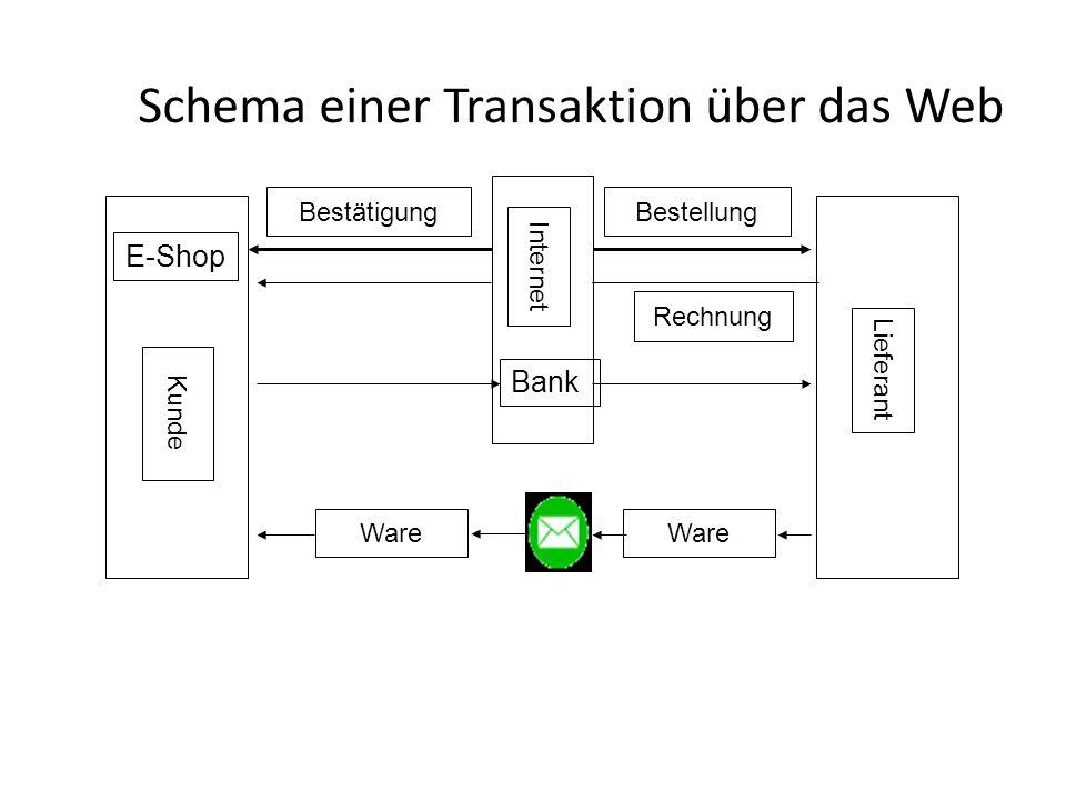 Schema einer Transaktion über das Web