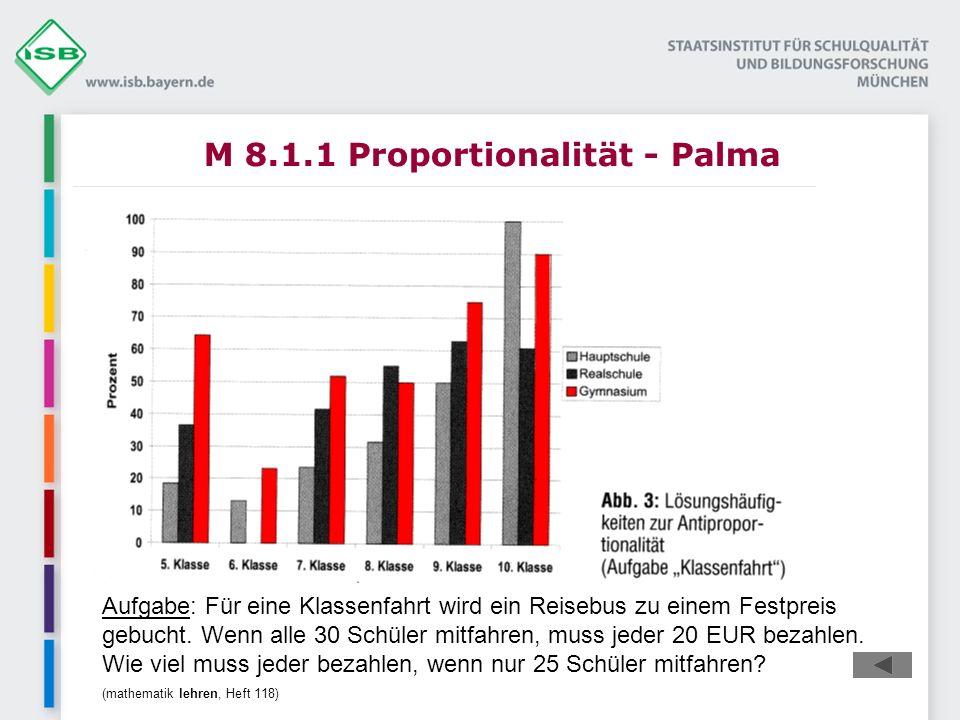 M 8.1.1 Proportionalität - Palma