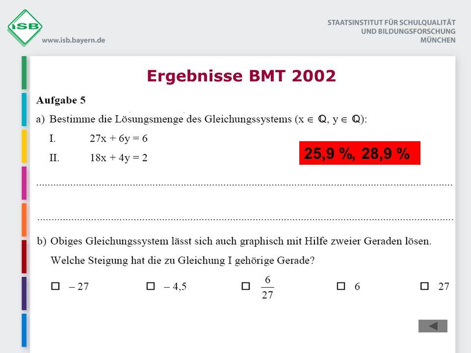 Ergebnisse BMT 2002 25,9 %, 28,9 %