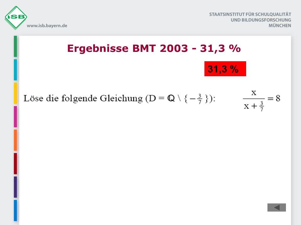 Ergebnisse BMT 2003 - 31,3 % 31,3 %