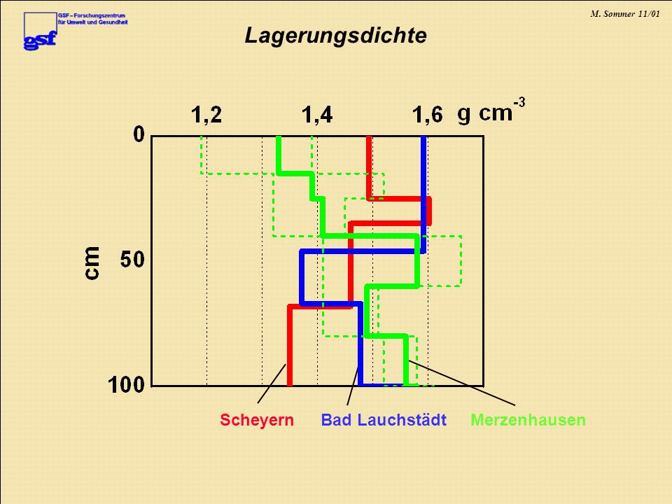 Lagerungsdichte Merzenhausen Bad Lauchstädt Scheyern