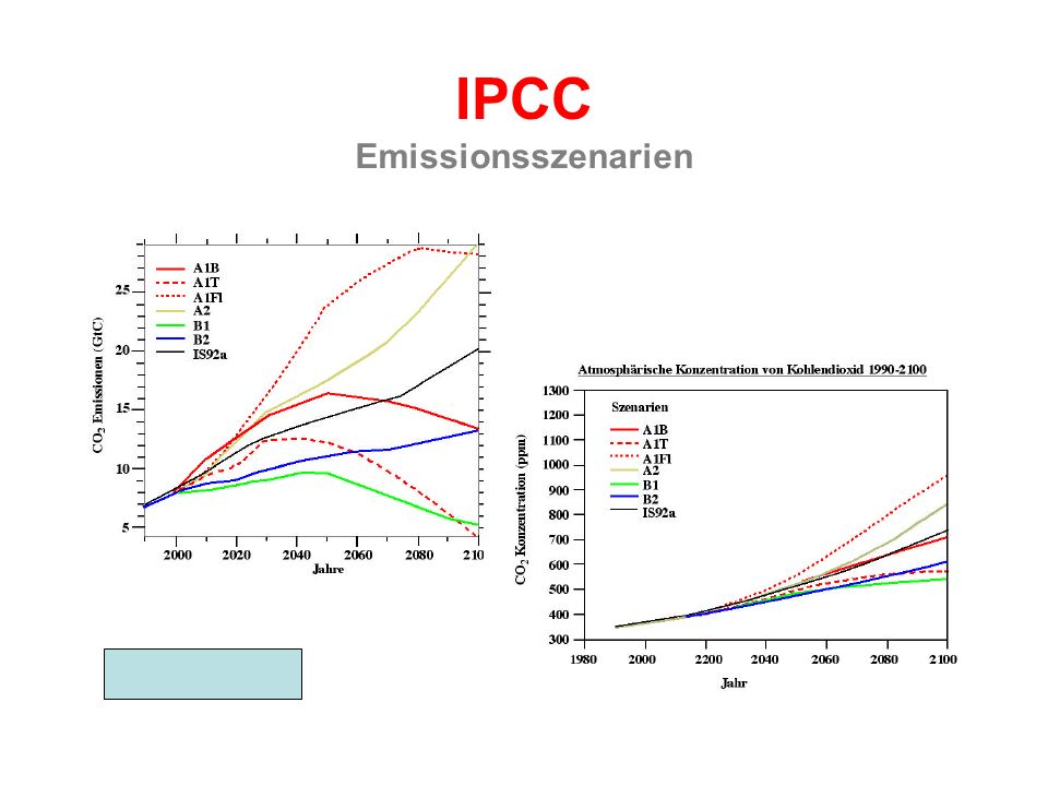 IPCC Emissionsszenarien