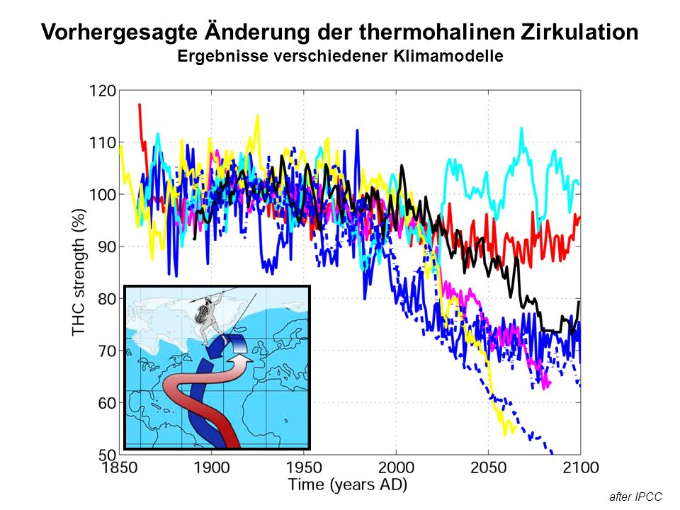 Vorhergesagte Änderung der thermohalinen Zirkulation Ergebnisse verschiedener Klimamodelle