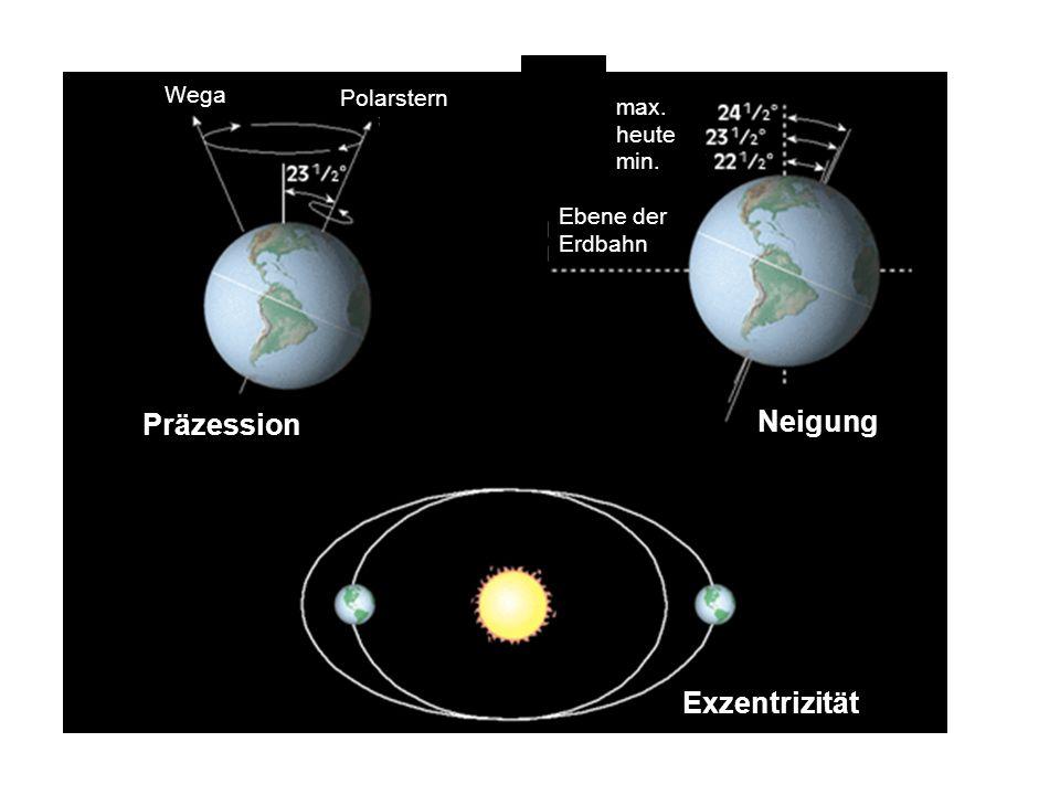Neigung Präzession Exzentrizität Wega Polarstern max. heute min.