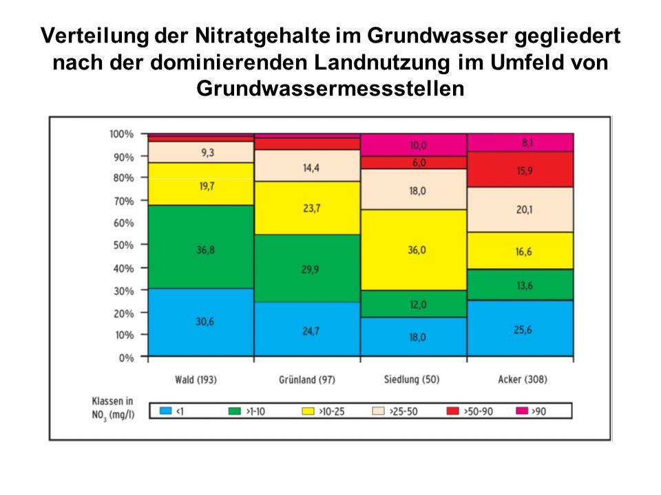 Verteilung der Nitratgehalte im Grundwasser gegliedert nach der dominierenden Landnutzung im Umfeld von Grundwassermessstellen