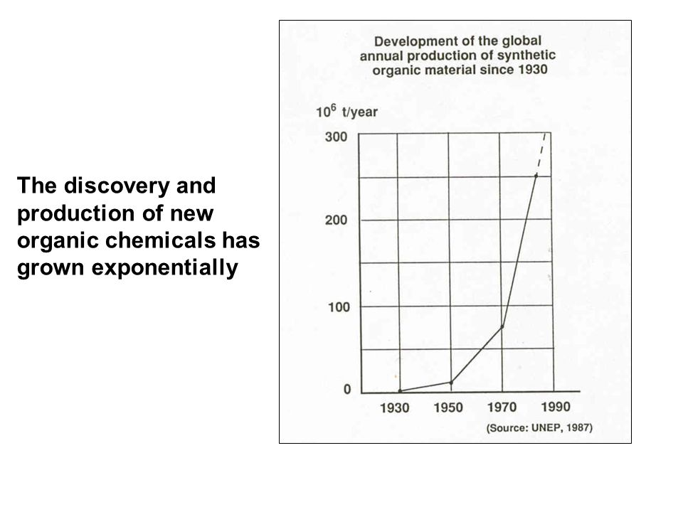 The discovery and production of new organic chemicals has grown exponentially