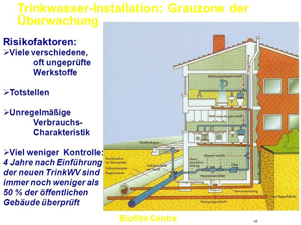 Trinkwasser-Installation: Grauzone der Überwachung