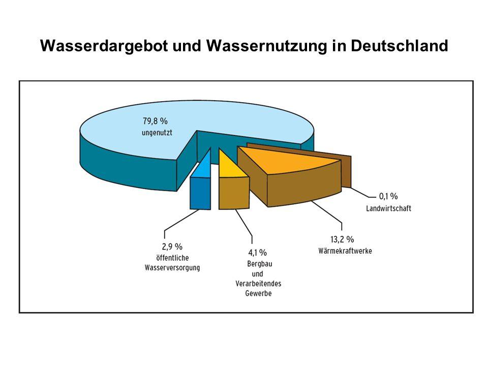 Wasserdargebot und Wassernutzung in Deutschland